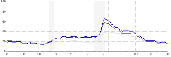 Detroit, Michigan monthly unemployment rate chart